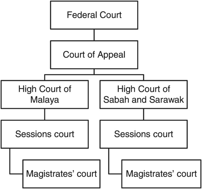 The Federal Court System Chapter 11 Answer Key - Israel Style