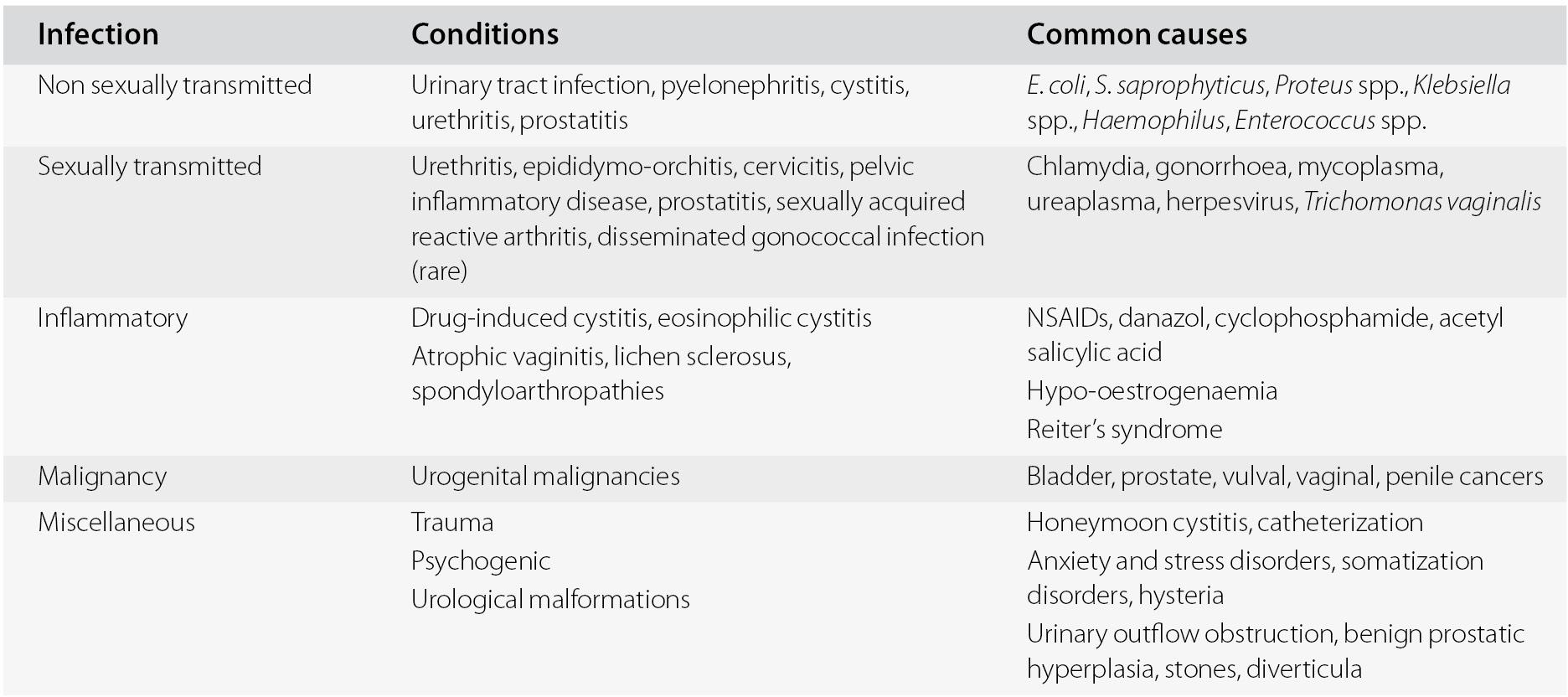 Dysuria prosztatitis)