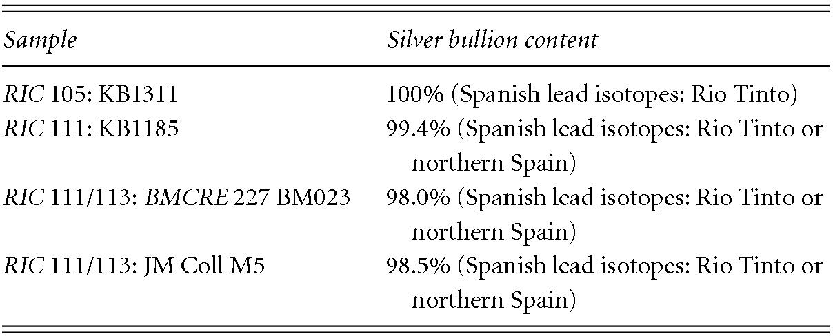 Uitgelezene The denarius (Part II) - The Metallurgy of Roman Silver Coinage JT-16
