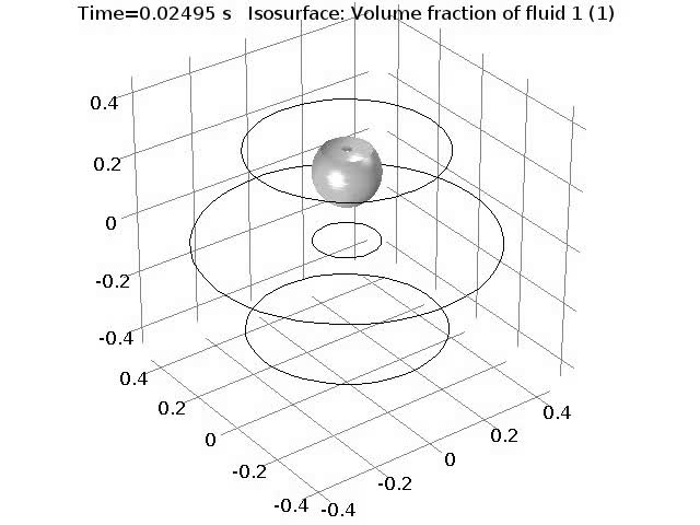 Computational fluid dynamics model of rhythmic motion of