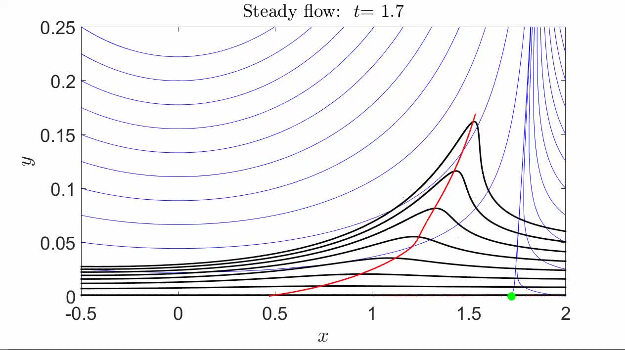 Exact theory of material spike formation in flow separation