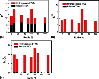 Enhancing microwave absorption of TiO2 nanocrystals via
