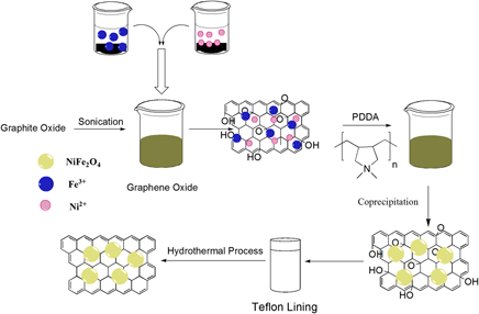 One Pot Polyelectrolyte Assisted Hydrothermal Synthesis Of