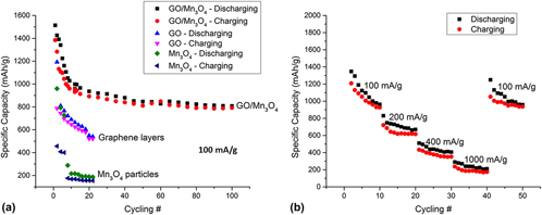Coprecipitated 3D nanostructured graphene oxide–Mn3O4 hybrid as