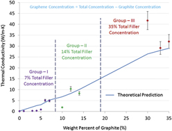 Graphite Graphene Hybrid Filler System For High Thermal Conductivity