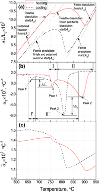 The effects of heatingcooling rate on the phase transformations and dilatometric studies of cmn hypoeutectoid steel with an as cast structure were carried out to study the effects of the heating or cooling rate ccuart Image collections
