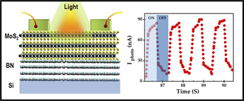 Effect of underlying boron nitride thickness on photocurrent