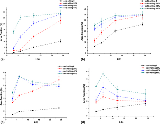 Effects of cold rolling on the precipitation and the morphology of abstract ccuart Gallery