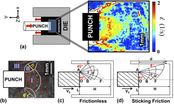 Deformation mechanics and microstructure evolution during indirect