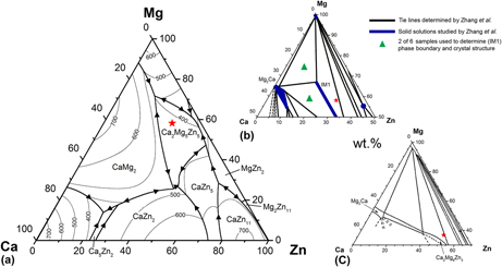 Equilibrium ternary intermetallic phase in the mgznca system which is of great interest for metallic biodegradable implant applications according to published phase diagrams the key alloy composition studied ccuart Choice Image