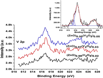 Ferromagnetic signature in vanadium doped ZnO thin films