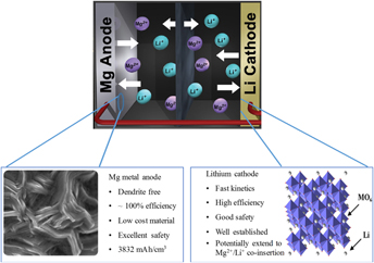 Rechargeable Mg–Li hybrid batteries: status and challenges | Journal