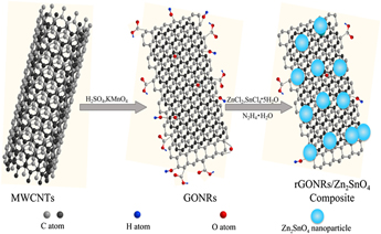 Zn2SnO4 coated reduced graphene oxide nanoribbons with enhanced