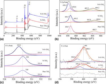 Enhanced visible photocatalytic activity of nitrogen doped