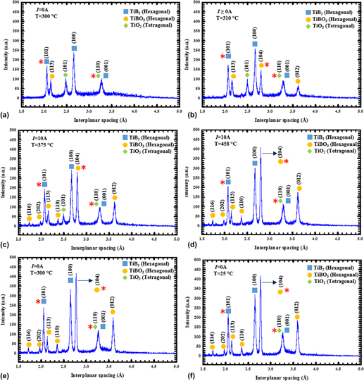 Electric field effect on chemical and phase equilibria in nano-TiB2 ...