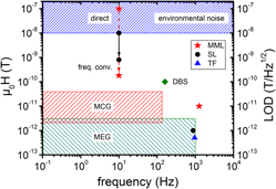 Pushing the detection limit of thin film magnetoelectric