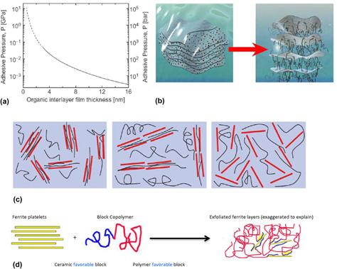 Fiber reinforced magneto polymer matrix posites FR–MPMCs —A review
