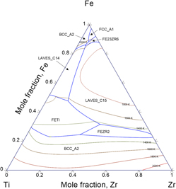 Thermodynamic description of hydrogen storage materials crtizr and abstract ccuart Gallery