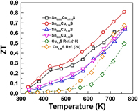 Effects of second phases on thermoelectric properties in
