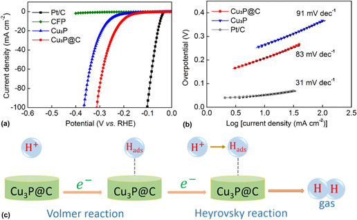 One Pot Synthesis Of In Situ Carbon Decorated Cu3p Particles With