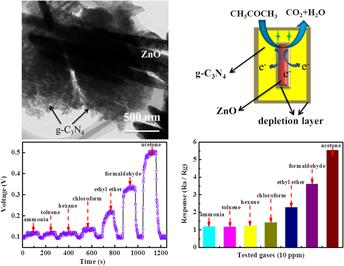 Polymer g-C3N4 wrapping bundle-like ZnO nanorod