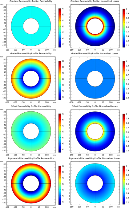 Thermal profile shaping and loss impacts of strain annealing on