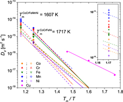 Tracer diffusion in single crystalline CoCrFeNi and