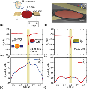 Integrated ferroics for sensing, power, RF, and µ-wave