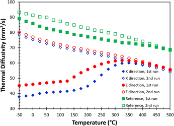 Microstructure evolution and thermal properties of an
