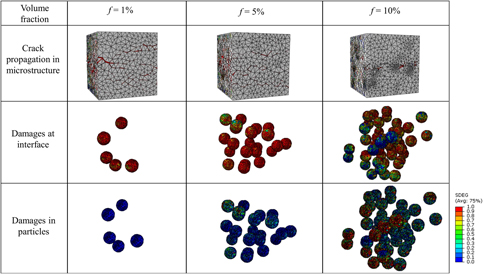 3D multiscale modeling of fracture in metal matrix