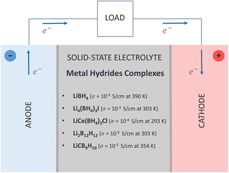 Lightweight complex metal hydrides for Li-, Na-, and Mg