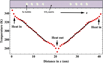 Effect of Xe bubble size and pressure on the thermal