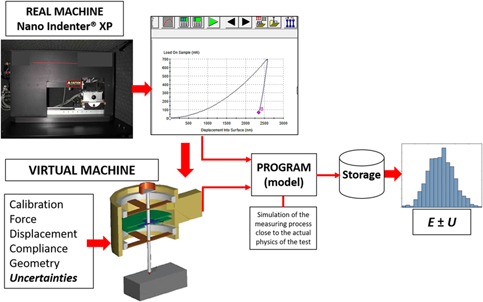 Virtual machine concept applied to uncertainties estimation