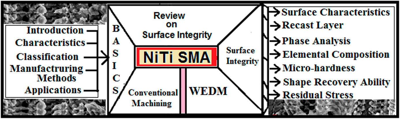 Surface Integrity Aspects For Niti Shape Memory Alloys During Wire Electric Discharge Machining A Review Journal Of Materials Research Cambridge Core