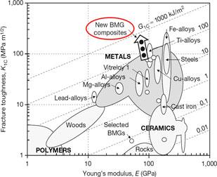 Recent developments in ductile bulk metallic glass