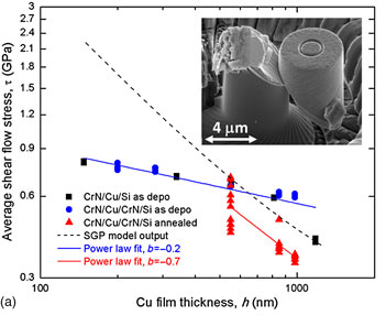 Dependence of confined plastic flow of polycrystalline Cu thin films