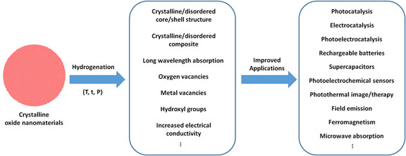 Modifying oxide nanomaterials' properties by hydrogenation