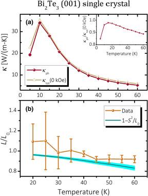 piękno nowy styl gorąca wyprzedaż Experimental determination of phonon thermal conductivity ...