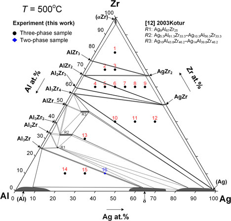 Investigation Of The Phase Equilibria At 773 K And Metallic Glass