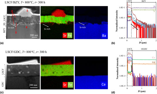 Influence of electrolyte substrates on the Sr-segregation