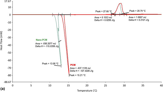 this paper presents thermal properties' characterization of calcium chloride  hexahydrate as a phase change material (pcm) combined with boron nitride