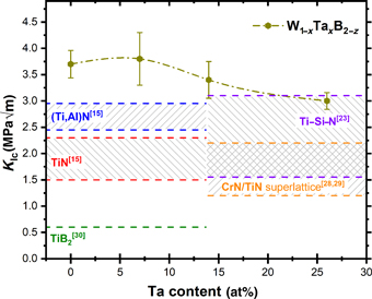 Influence of Tantalum on phase stability and mechanical