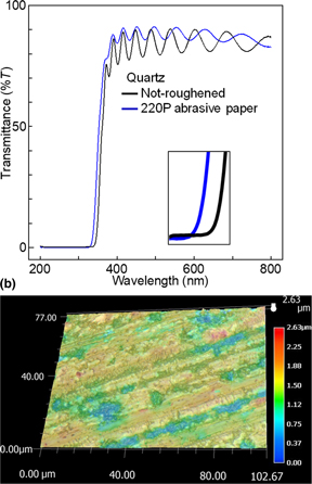 The effect of substrate roughness on the properties of RF sputtered