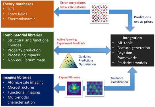 Materials science in the artificial intelligence age: high