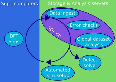An informatics software stack for point defect-derived opto