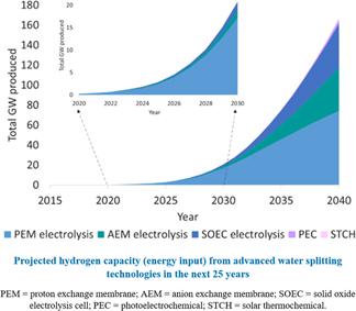 Gigawatt-scale renewable hydrogen via water splitting as a case