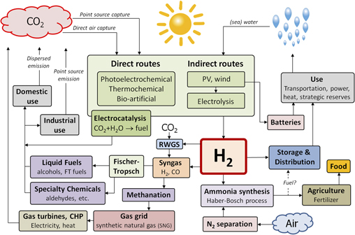 Perspectives on the photoelectrochemical storage of solar energy