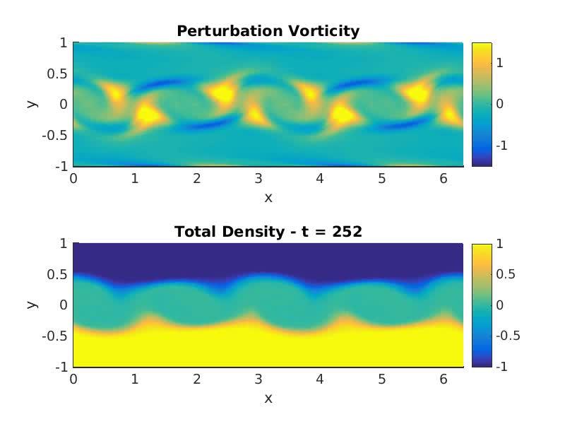 Kelvin-helmholtz instability simulation dating