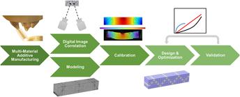 Random Heterogeneous Materials Microstructure And Macroscopic Properties Pdf