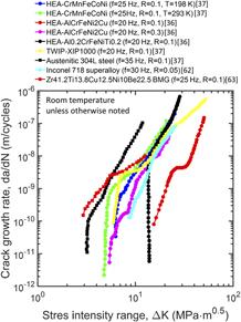 Mechanical Behavior Of Materials Meyers Pdf